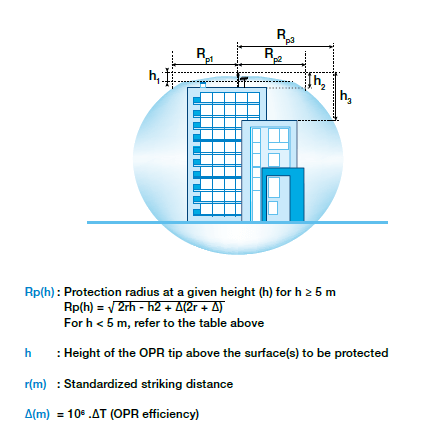 Method of Coverage Area Calculation-ABB OPR -www.genesisbangladesh.com